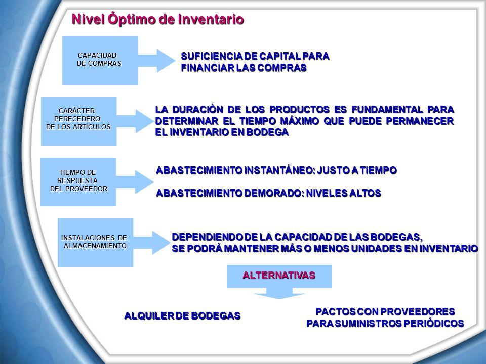 Nivel Óptimo de Inventario SUFICIENCIA DE CAPITAL PARA FINANCIAR LAS COMPRAS CAPACIDAD DE COMPRAS CARÁCTERPERECEDERO DE LOS ARTÍCULOS LA DURACIÓN DE L