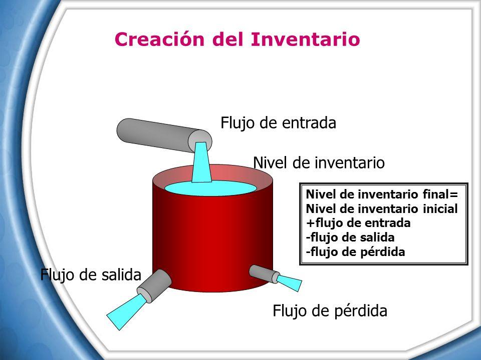 Flujo de entrada Nivel de inventario Flujo de salida Flujo de pérdida Nivel de inventario final= Nivel de inventario inicial +flujo de entrada -flujo