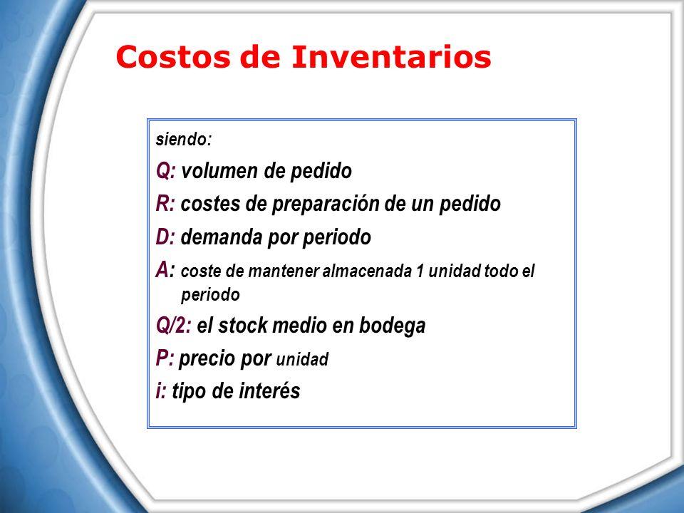 siendo: Q: volumen de pedido R: costes de preparación de un pedido D: demanda por periodo A: coste de mantener almacenada 1 unidad todo el periodo Q/2