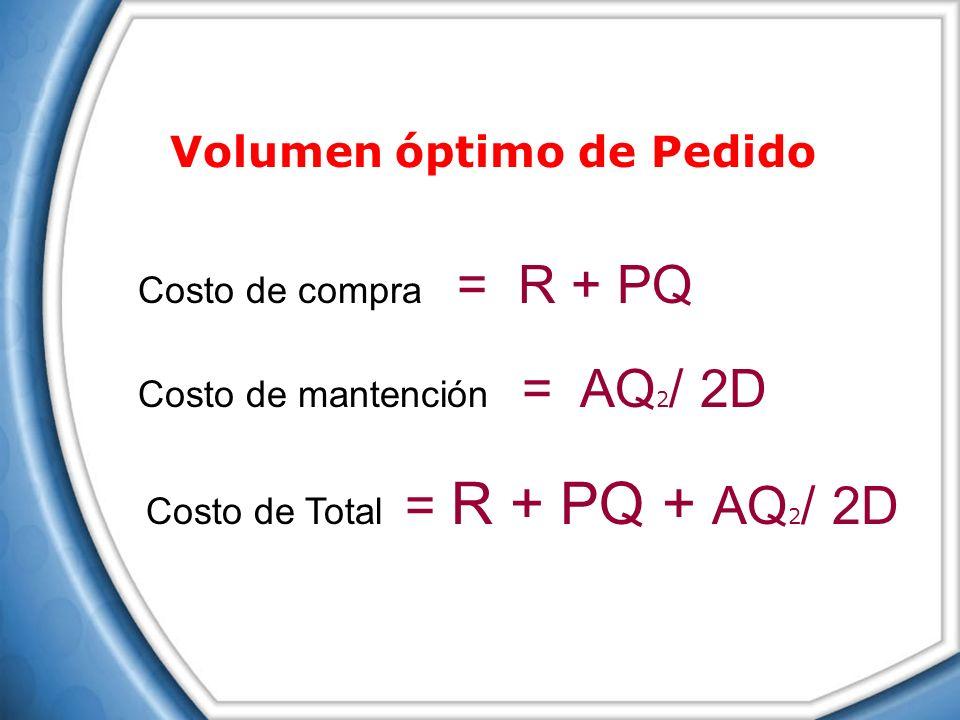 Costo de compra = R + PQ Volumen óptimo de Pedido Costo de mantención = AQ 2 / 2D Costo de Total = R + PQ + AQ 2 / 2D