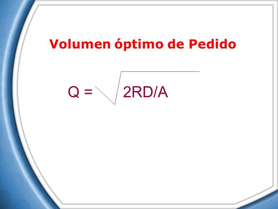 Q = 2RD/A Volumen óptimo de Pedido
