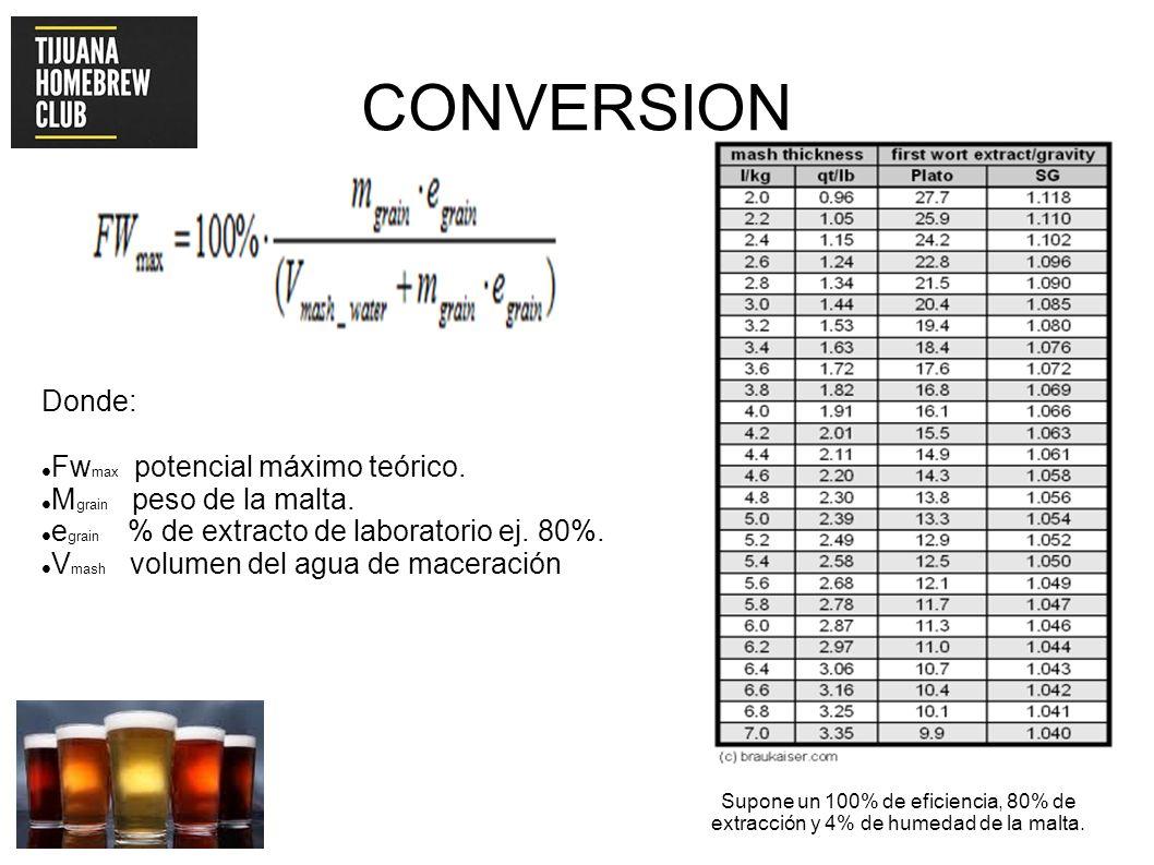 Donde: Fw max potencial máximo teórico. M grain peso de la malta. e grain % de extracto de laboratorio ej. 80%. V mash volumen del agua de maceración