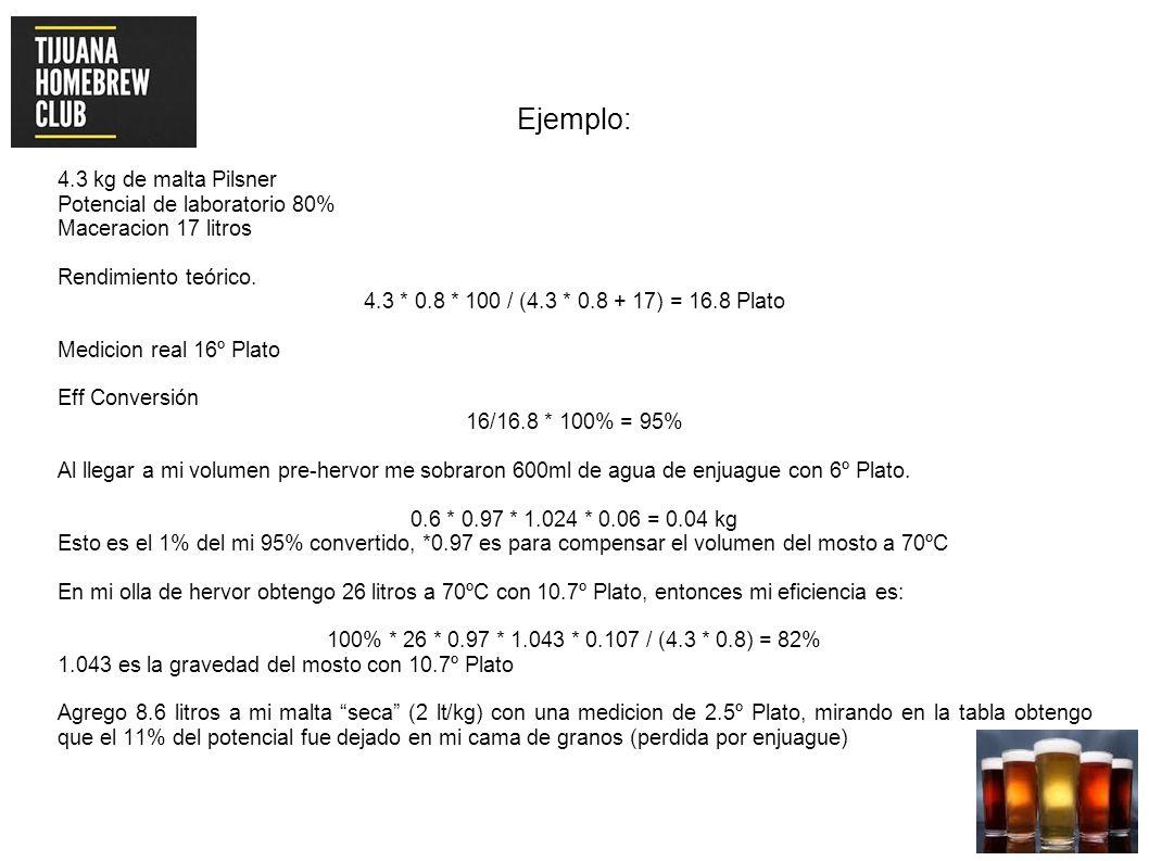 Ejemplo: 4.3 kg de malta Pilsner Potencial de laboratorio 80% Maceracion 17 litros Rendimiento teórico. 4.3 * 0.8 * 100 / (4.3 * 0.8 + 17) = 16.8 Plat