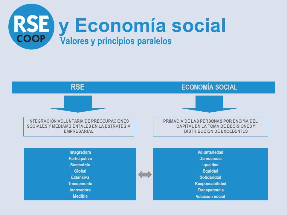 INTEGRACIÓN VOLUNTARIA DE PREOCUPACIONES SOCIALES Y MEDIAMBIENTALES EN LA ESTRATEGIA EMPRESARIAL PRIMACÍA DE LAS PERSONAS POR ENCIMA DEL CAPITAL EN LA TOMA DE DECISIONES Y DISTRIBUCIÓN DE EXCEDENTES y Economía social Valores y principios paralelos RSE ECONOMÍA SOCIAL Integradora Participativa Sostenible Global Extensiva Transparente Innovadora Medible Voluntariedad Democracia Igualdad Equidad Solidaridad Responsabilidad Transparencia Vocación social