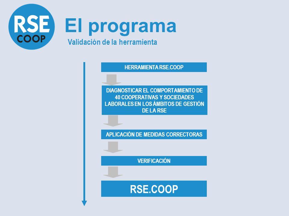 DIAGNOSTICAR EL COMPORTAMIENTO DE 40 COOPERATIVAS Y SOCIEDADES LABORALES EN LOS ÁMBITOS DE GESTIÓN DE LA RSE HERRAMIENTA RSE.COOP APLICACIÓN DE MEDIDAS CORRECTORAS VERIFICACIÓN RSE.COOP El programa Validación de la herramienta