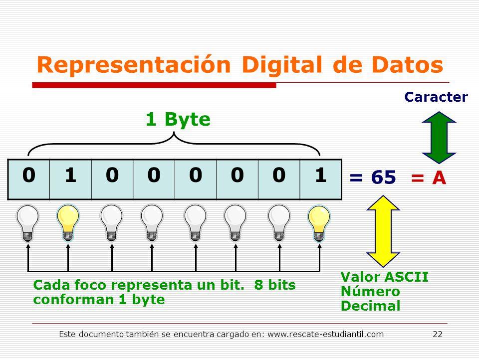 Representación Digital de Datos 01000001 Valor ASCII Número Decimal = 65 = A Caracter 1 Byte Cada foco representa un bit. 8 bits conforman 1 byte 22Es