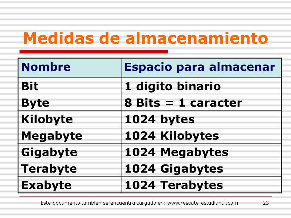 Medidas de almacenamiento NombreEspacio para almacenar Bit1 digito binario Byte8 Bits = 1 caracter Kilobyte1024 bytes Megabyte1024 Kilobytes Gigabyte1