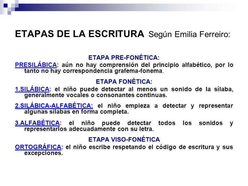 ETAPAS DE LA ESCRITURA Según Emilia Ferreiro: ETAPA PRE-FONÉTICA: PRESILÁBICA: aún no hay comprensión del principio alfabético, por lo tanto no hay co