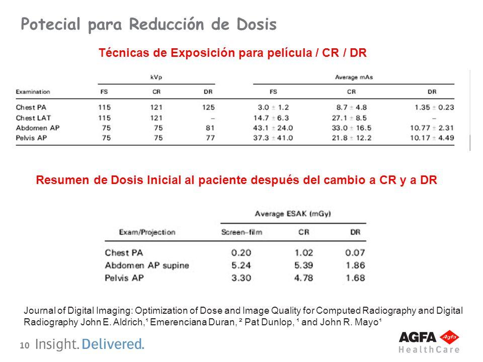 10 Potecial para Reducción de Dosis Técnicas de Exposición para película / CR / DR Resumen de Dosis Inicial al paciente después del cambio a CR y a DR