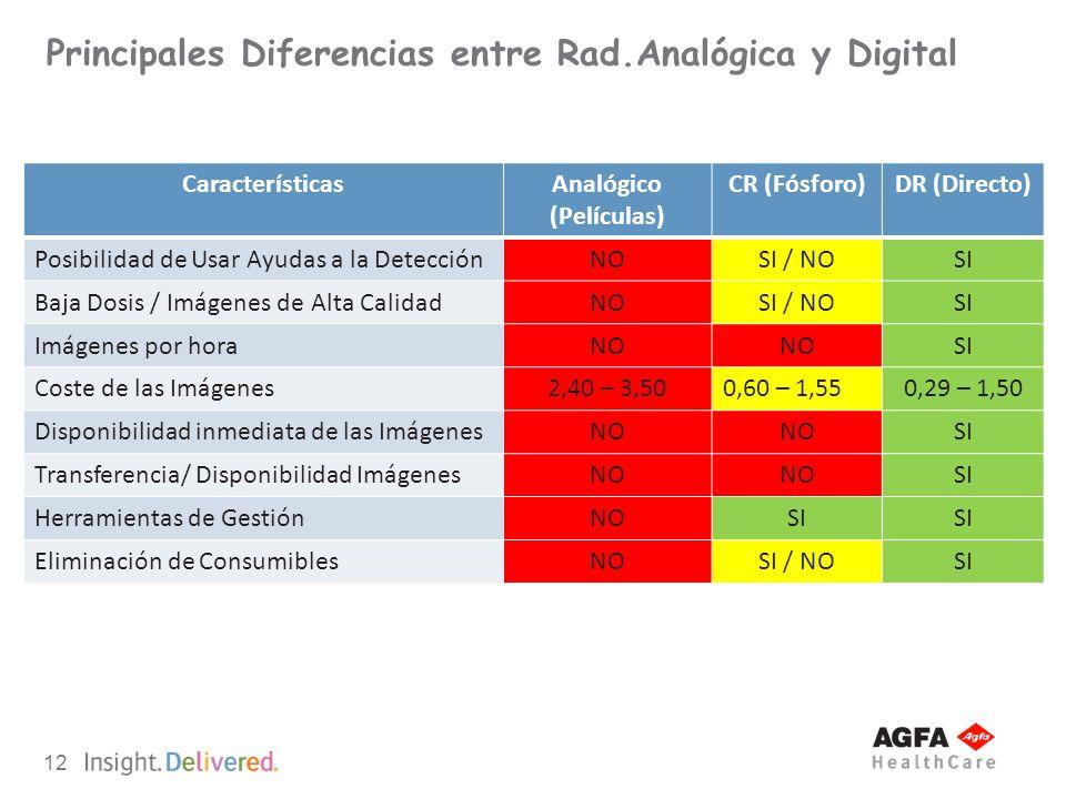 12 Principales Diferencias entre Rad.Analógica y Digital CaracterísticasAnalógico (Películas) CR (Fósforo)DR (Directo) Posibilidad de Usar Ayudas a la
