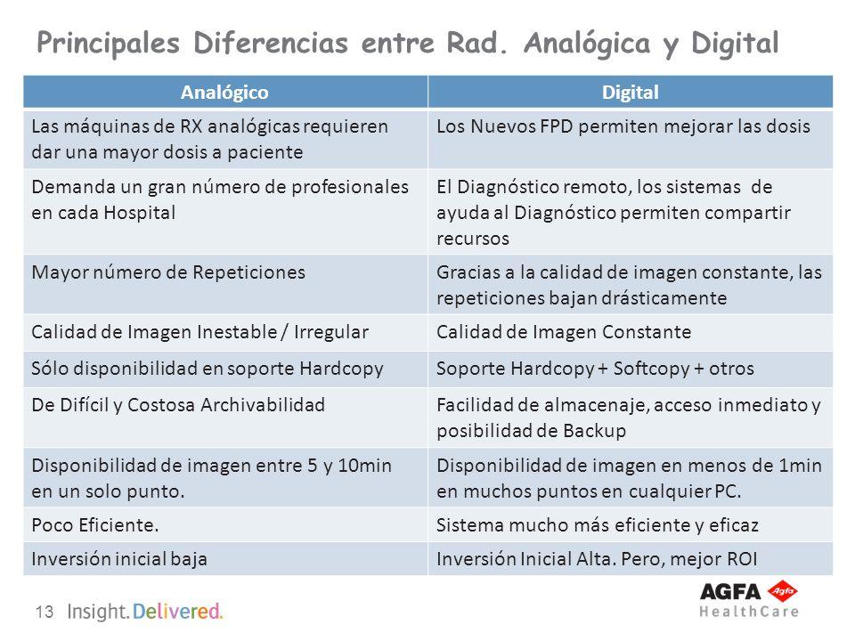 13 Principales Diferencias entre Rad. Analógica y Digital AnalógicoDigital Las máquinas de RX analógicas requieren dar una mayor dosis a paciente Los
