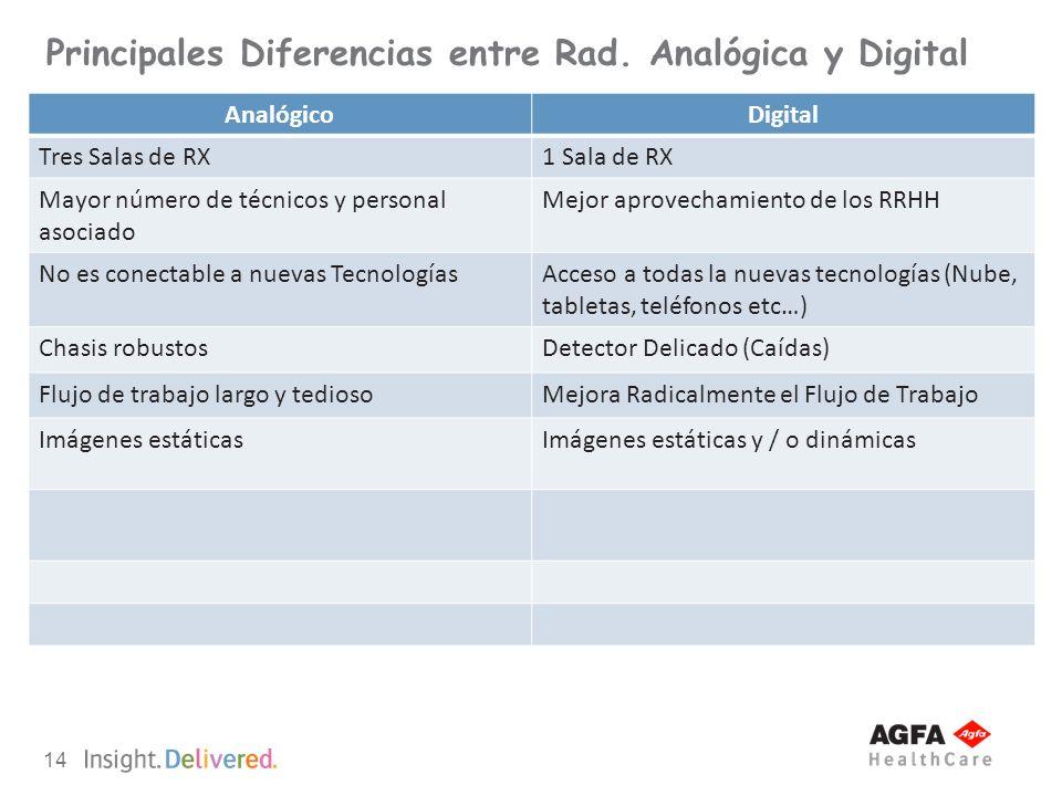 14 Principales Diferencias entre Rad. Analógica y Digital AnalógicoDigital Tres Salas de RX1 Sala de RX Mayor número de técnicos y personal asociado M
