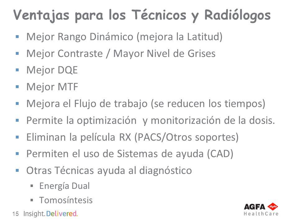 15 Ventajas para los Técnicos y Radiólogos Mejor Rango Dinámico (mejora la Latitud) Mejor Contraste / Mayor Nivel de Grises Mejor DQE Mejor MTF Mejora