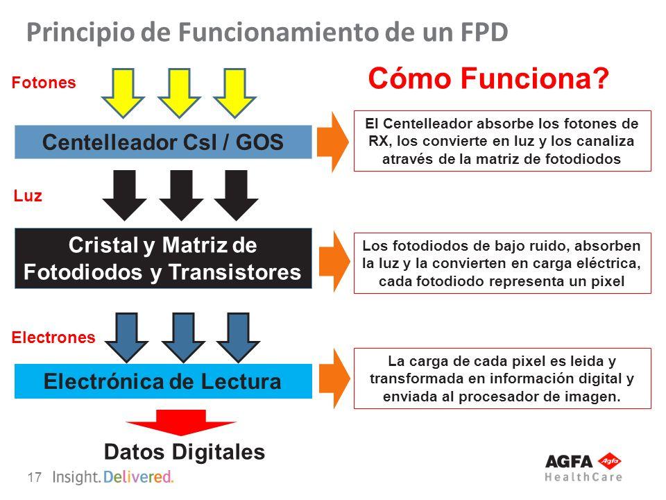 17 Principio de Funcionamiento de un FPD Centelleador CsI / GOS Cristal y Matriz de Fotodiodos y Transistores Electrónica de Lectura Fotones Luz Elect