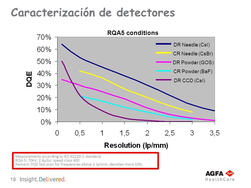 19 DR Needle (CsI) DR Powder (GOS) CR Needle (CsBr) CR Powder (BaF) DR CCD (CsI) RQA5 conditions Measurements according to IEC 62220-1 standard. RQA 5