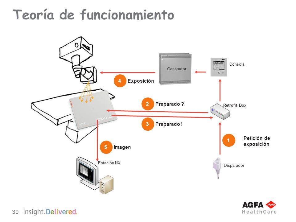 30 Teoría de funcionamiento Consola Generador Detector Retrofit Box Disparador 1 Petición de exposición 3 Preparado ! 4 Exposición 5 Imagen Estación N
