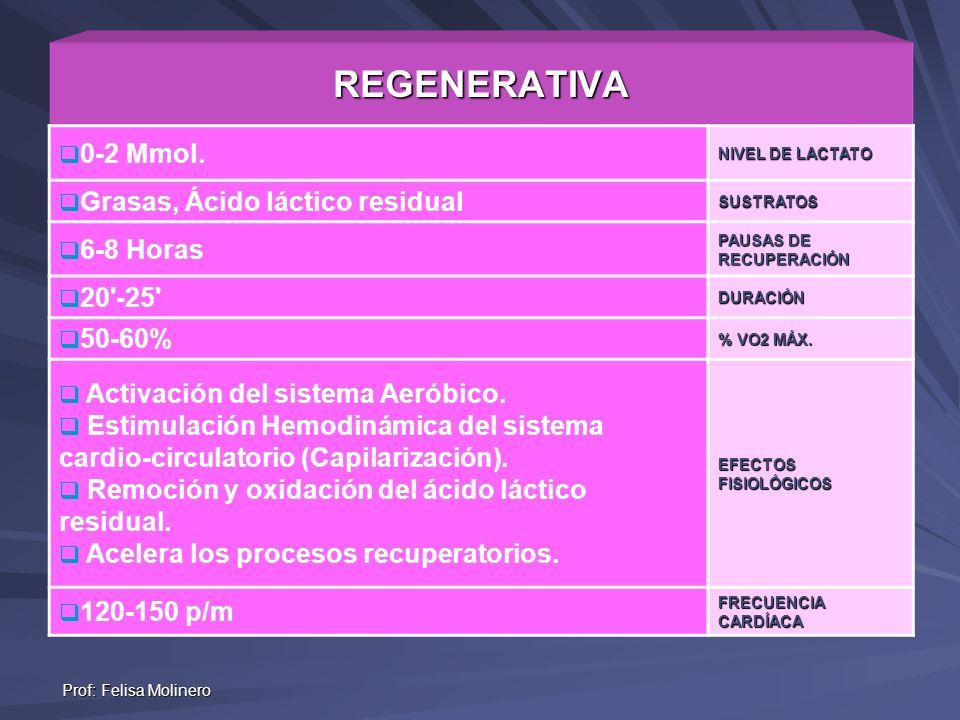 Prof: Felisa Molinero REGENERATIVA 0-2 Mmol. NIVEL DE LACTATO Grasas, Ácido láctico residualSUSTRATOS 6-8 Horas PAUSAS DE RECUPERACIÓN 20'-25'DURACIÓN