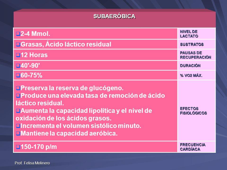 Prof: Felisa Molinero SUBAERÓBICA 2-4 Mmol. NIVEL DE LACTATO Grasas, Ácido láctico residualSUSTRATOS 12 Horas PAUSAS DE RECUPERACIÓN 40'-90'DURACIÓN 6