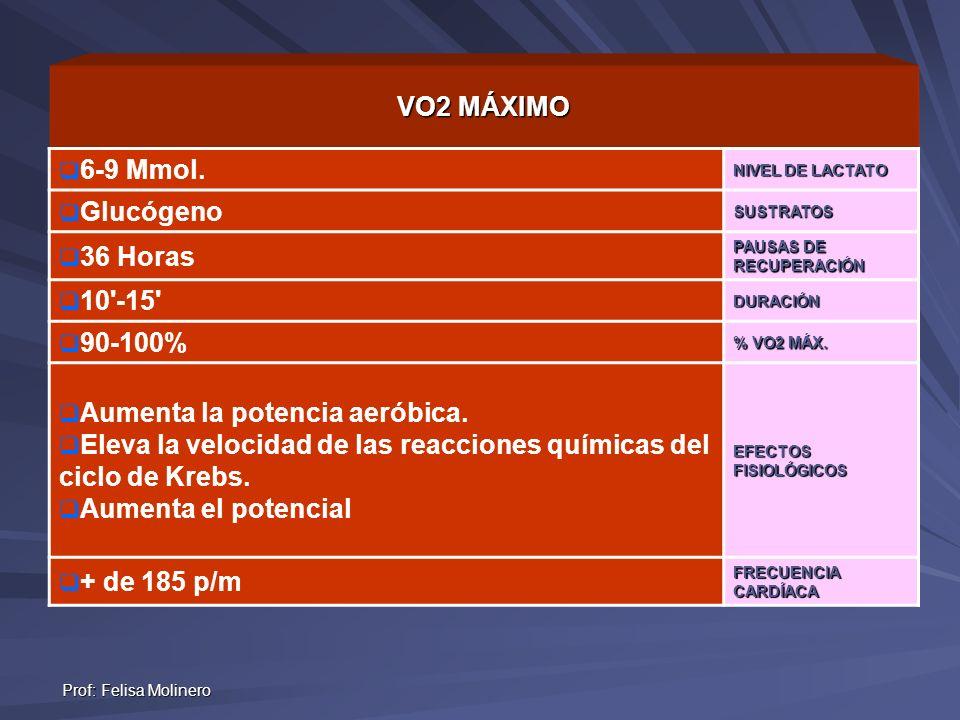 Prof: Felisa Molinero VO2 MÁXIMO 6-9 Mmol. NIVEL DE LACTATO GlucógenoSUSTRATOS 36 Horas PAUSAS DE RECUPERACIÓN 10'-15'DURACIÓN 90-100% % VO2 MÁX. Aume