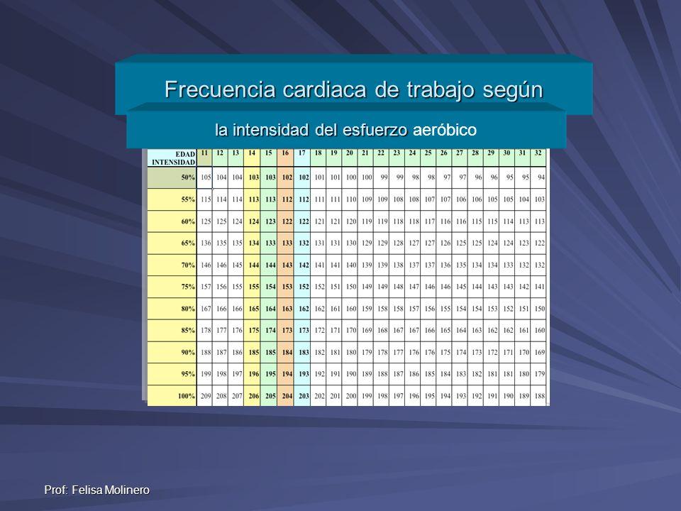Prof: Felisa Molinero Frecuencia cardiaca de trabajo según la intensidad del esfuerzo la intensidad del esfuerzo aeróbico