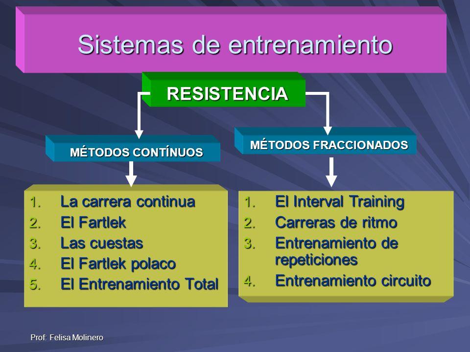 Prof: Felisa Molinero Sistemas de entrenamiento MÉTODOS CONTÍNUOS MÉTODOS FRACCIONADOS 1. El Interval Training 2. Carreras de ritmo 3. Entrenamiento d