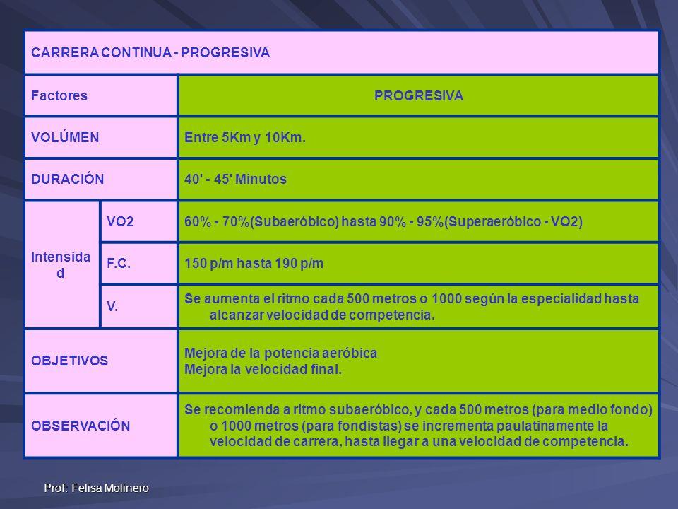 Prof: Felisa Molinero CARRERA CONTINUA - PROGRESIVA FactoresPROGRESIVA VOLÚMENEntre 5Km y 10Km. DURACIÓN 40' - 45' Minutos Intensida d VO2 60% - 70%(S