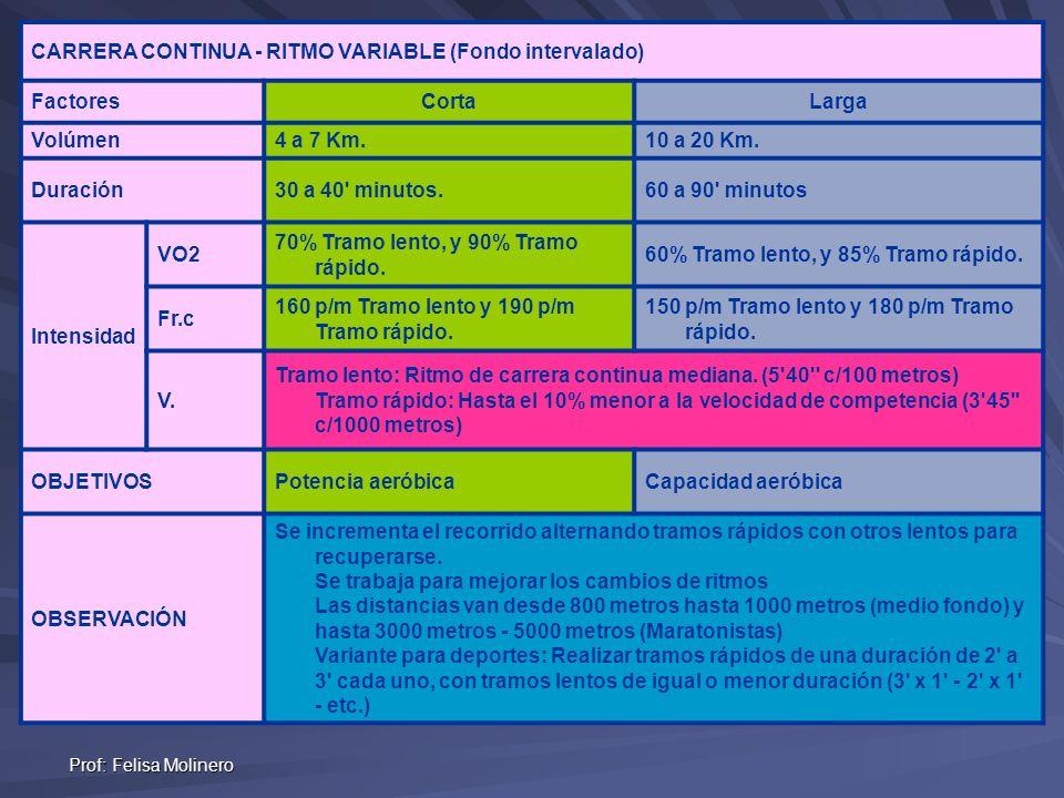 Prof: Felisa Molinero CARRERA CONTINUA - RITMO VARIABLE (Fondo intervalado) FactoresCortaLarga Volúmen4 a 7 Km.10 a 20 Km. Duración30 a 40' minutos.60