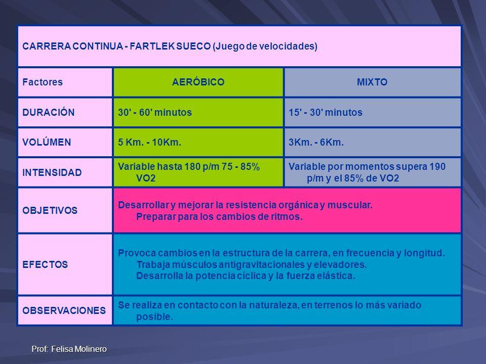 Prof: Felisa Molinero CARRERA CONTINUA - FARTLEK SUECO (Juego de velocidades) FactoresAERÓBICOMIXTO DURACIÓN30' - 60' minutos15' - 30' minutos VOLÚMEN
