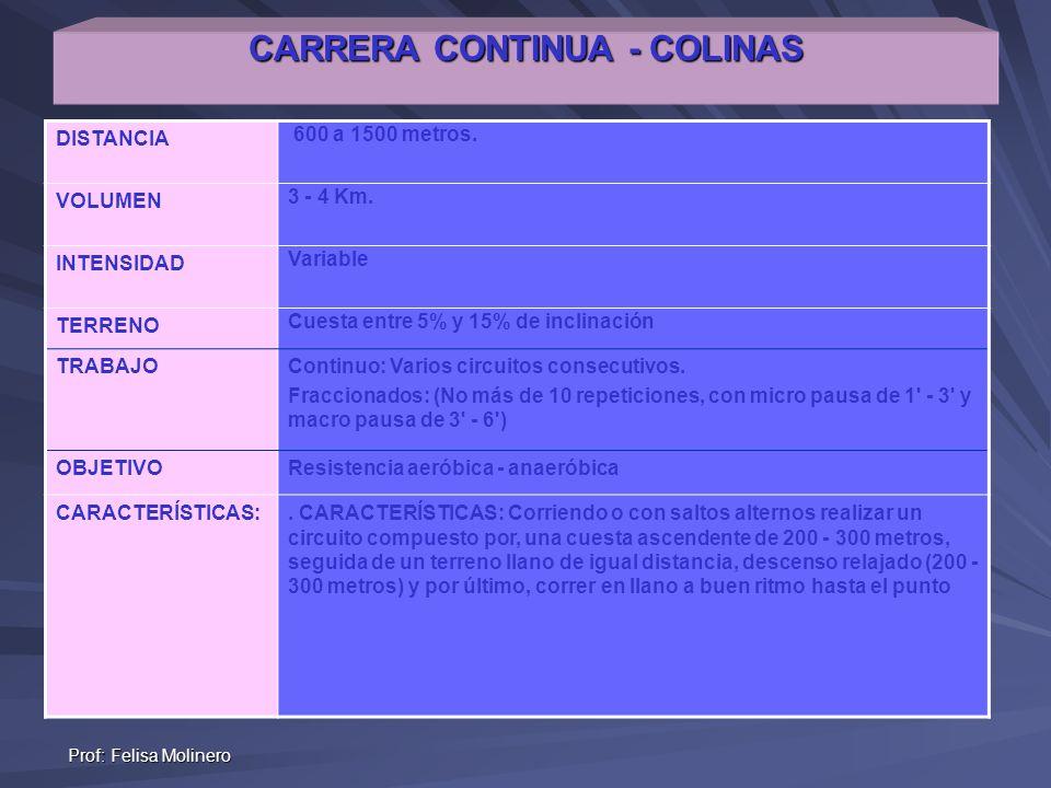 Prof: Felisa Molinero CARRERA CONTINUA - COLINAS DISTANCIA 600 a 1500 metros. VOLUMEN 3 - 4 Km. INTENSIDAD Variable TERRENO Cuesta entre 5% y 15% de i
