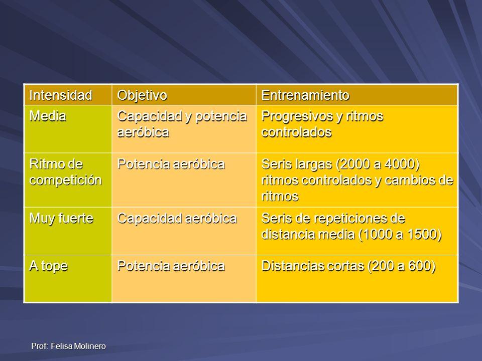 Prof: Felisa Molinero IntensidadObjetivoEntrenamiento Media Capacidad y potencia aeróbica Progresivos y ritmos controlados Ritmo de competición Potenc