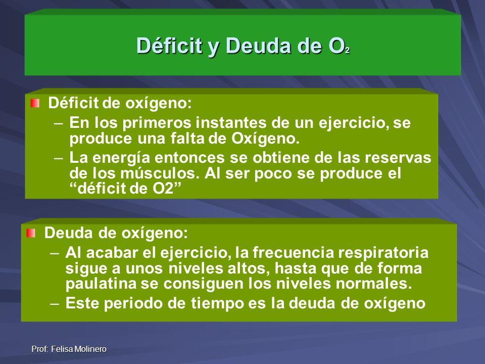 Prof: Felisa Molinero Déficit y Deuda de O 2 Déficit de oxígeno: – –En los primeros instantes de un ejercicio, se produce una falta de Oxígeno. – –La