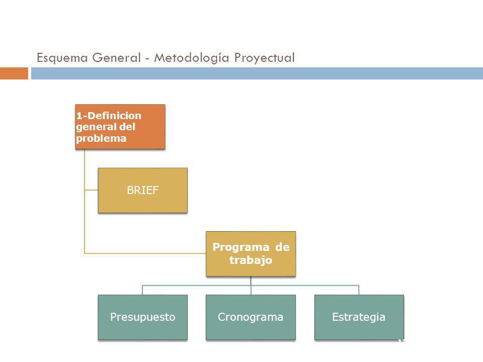 Esquema General - Metodología Proyectual 1-Definicion general del problema BRIEF Programa de trabajo PresupuestoCronogramaEstrategia 17