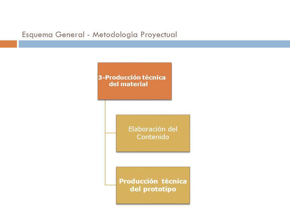 3-Producción técnica del material Elaboración del Contenido Producción técnica del prototipo 19 Esquema General - Metodología Proyectual