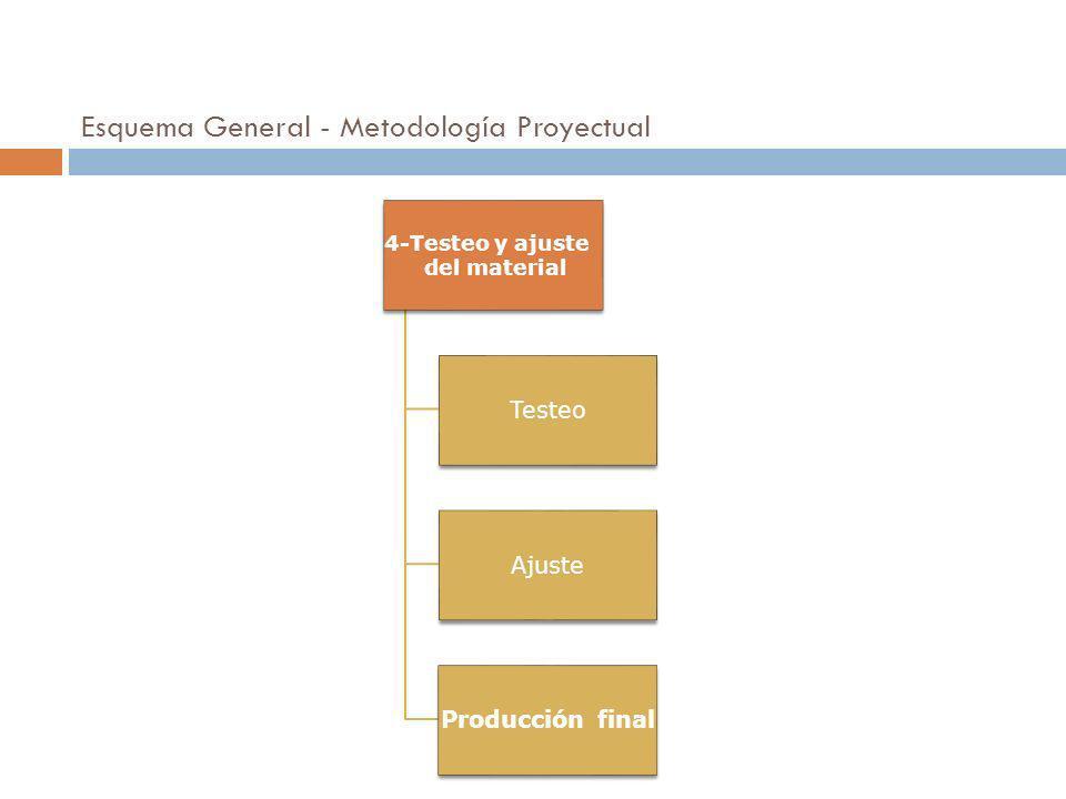 4-Testeo y ajuste del material Testeo Ajuste Producción final 20 Esquema General - Metodología Proyectual
