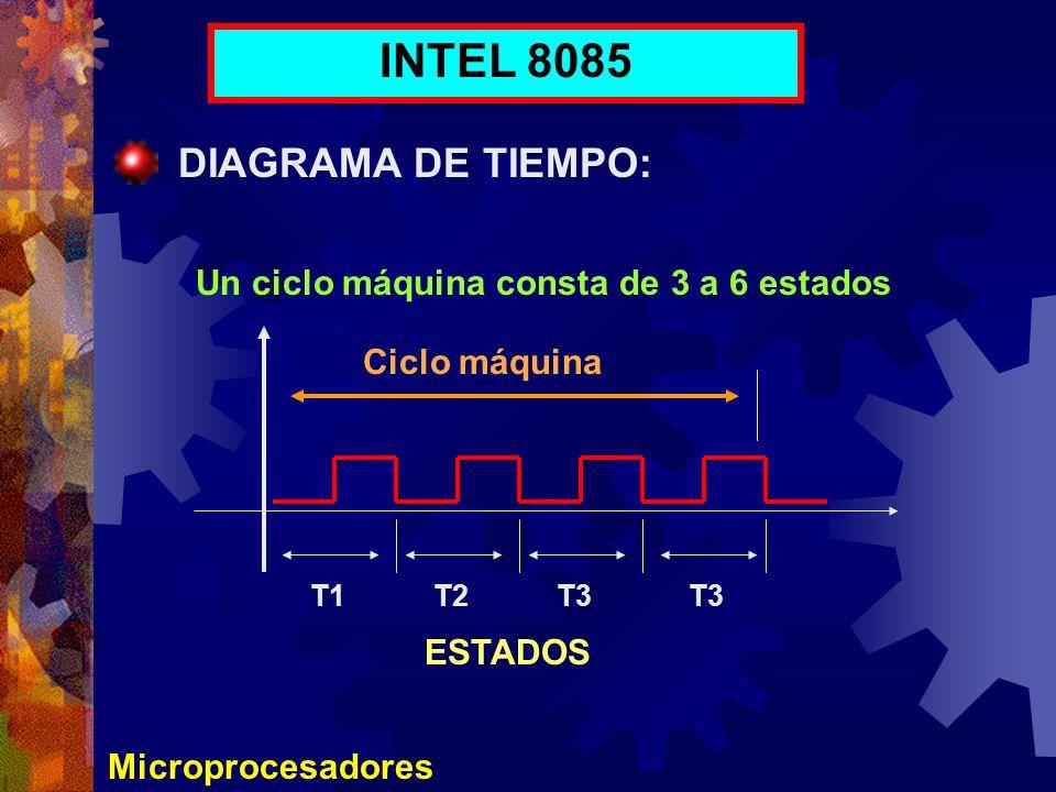Microprocesadores INTEL 8085 DIAGRAMA DE TIEMPO: Un ciclo máquina consta de 3 a 6 estados T1T2T3 ESTADOS Ciclo máquina
