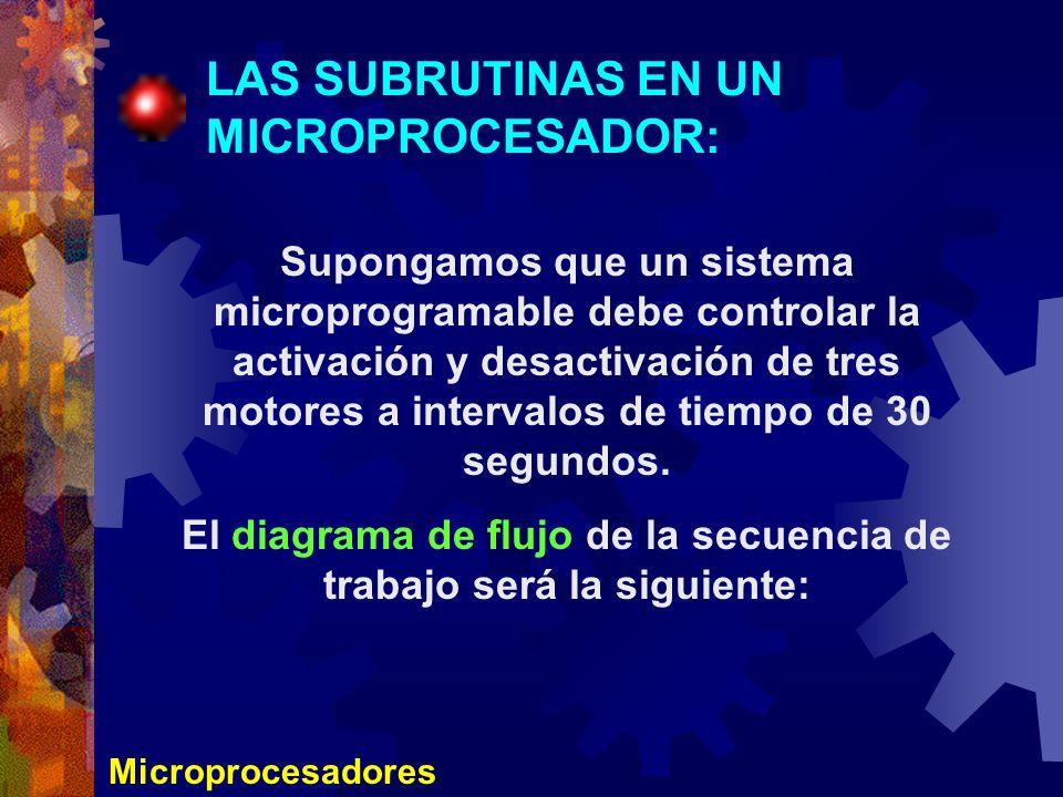 Microprocesadores LAS SUBRUTINAS EN UN MICROPROCESADOR: Supongamos que un sistema microprogramable debe controlar la activación y desactivación de tre