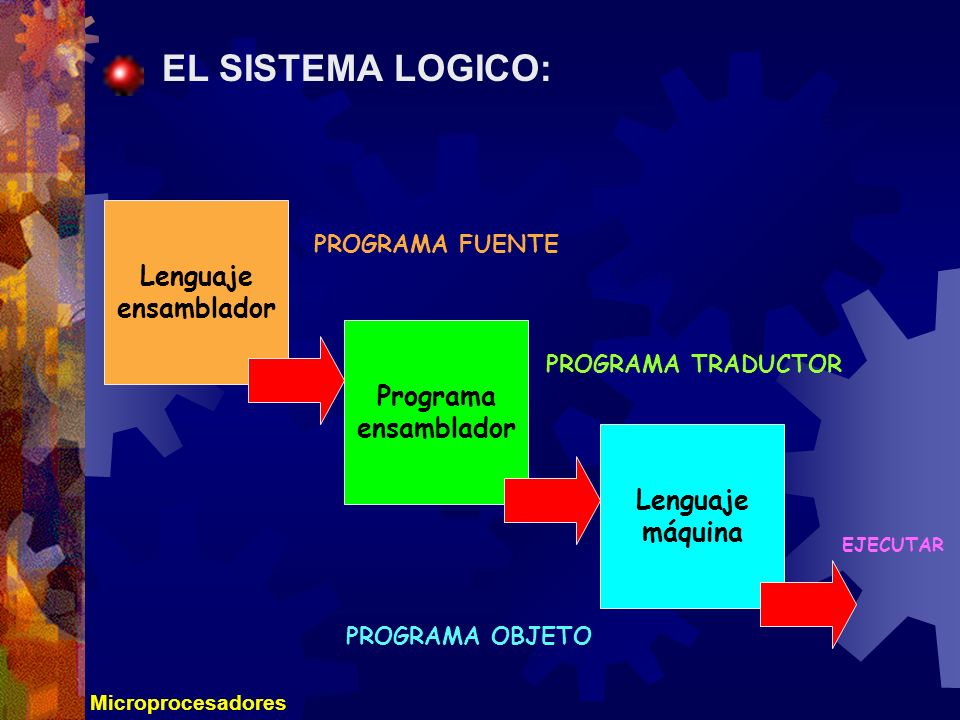 Microprocesadores EL SISTEMA LOGICO: Lenguaje ensamblador Programa ensamblador Lenguaje máquina PROGRAMA FUENTE PROGRAMA TRADUCTOR PROGRAMA OBJETO EJE