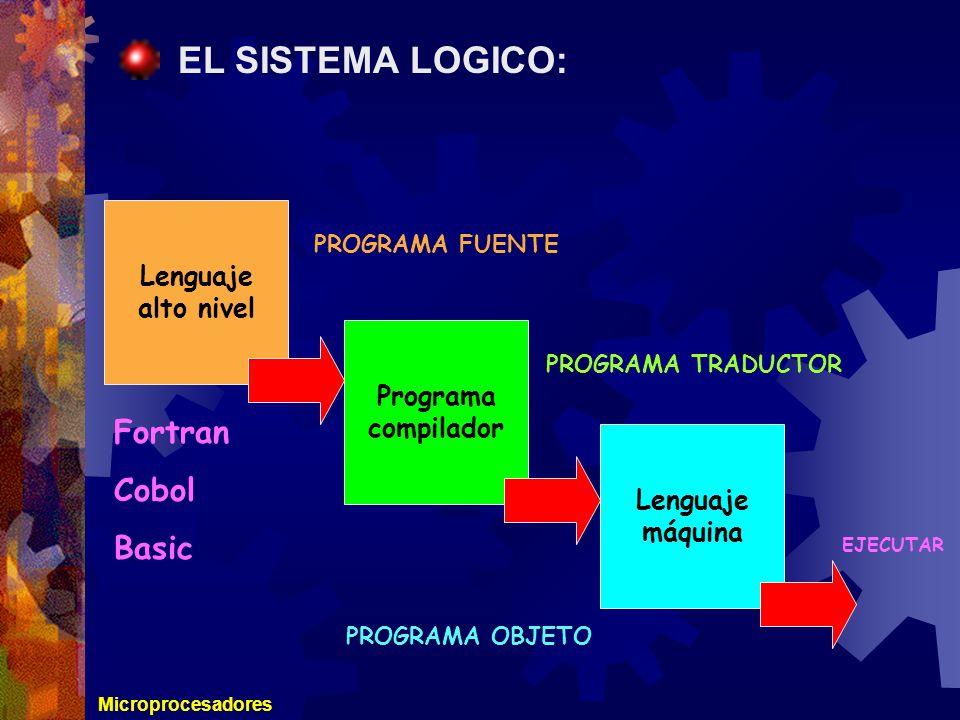 Microprocesadores EL SISTEMA LOGICO: Lenguaje alto nivel Programa compilador Lenguaje máquina PROGRAMA FUENTE PROGRAMA TRADUCTOR PROGRAMA OBJETO EJECU