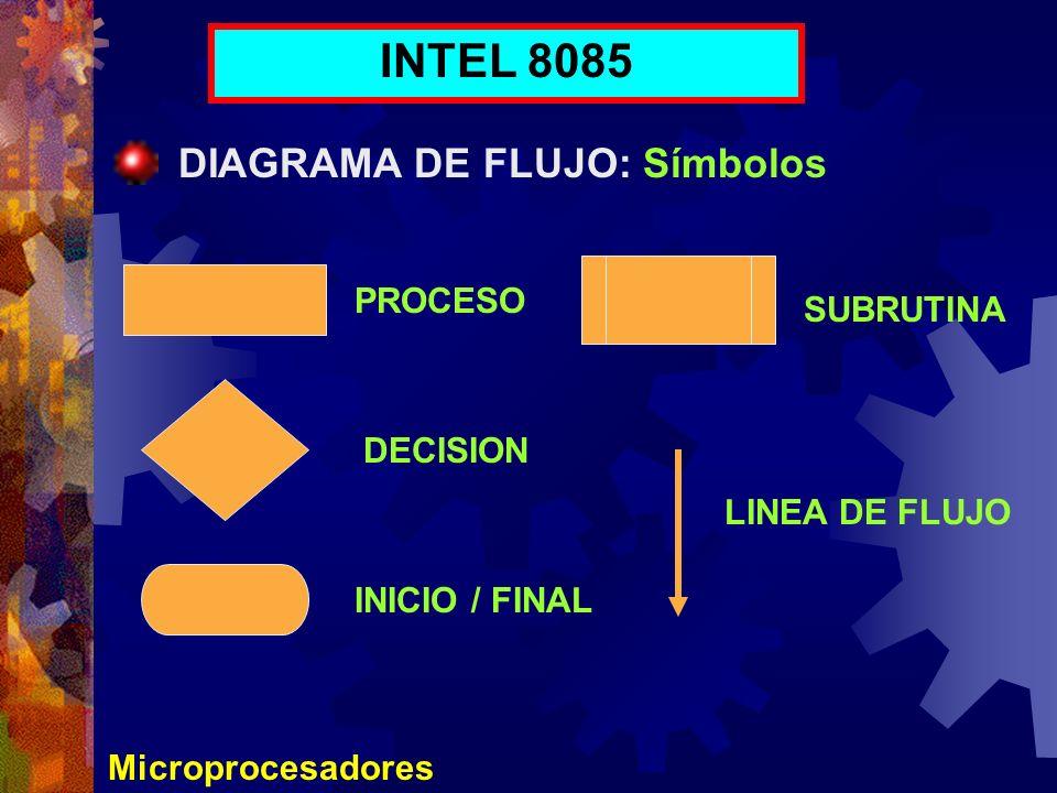 Microprocesadores INTEL 8085 DIAGRAMA DE FLUJO: Símbolos PROCESO DECISION INICIO / FINAL SUBRUTINA LINEA DE FLUJO