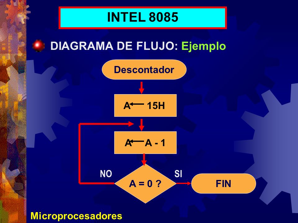 Microprocesadores INTEL 8085 DIAGRAMA DE FLUJO: Ejemplo Descontador A 15H A A - 1 A = 0 ? FIN NOSI