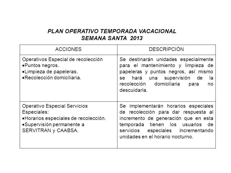 PLAN OPERATIVO TEMPORADA VACACIONAL SEMANA SANTA 2013 ACCIONESDESCRIPCIÓN Operativos Especial de recolección Puntos negros. Limpieza de papeleras. Rec