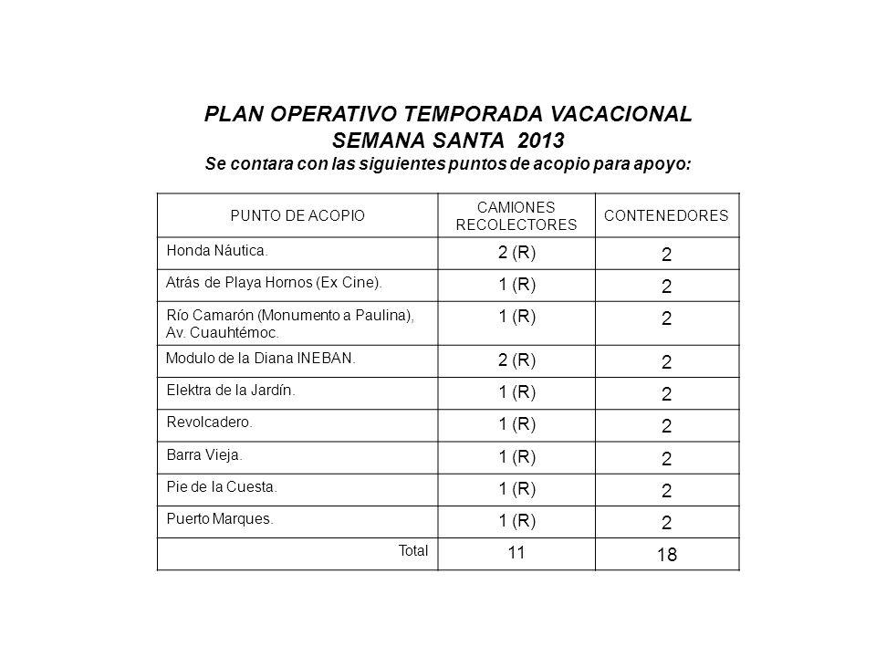 PUNTO DE ACOPIO CAMIONES RECOLECTORES CONTENEDORES Honda Náutica. 2 (R) 2 Atrás de Playa Hornos (Ex Cine). 1 (R) 2 Río Camarón (Monumento a Paulina),
