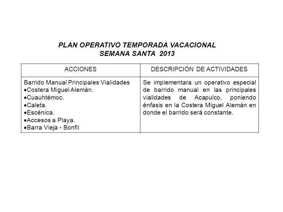 ACCIONESDESCRIPCIÓN DE ACTIVIDADES Barrido Manual Principales Vialidades Costera Miguel Alemán. Cuauhtémoc. Caleta. Escénica. Accesos a Playa. Barra V