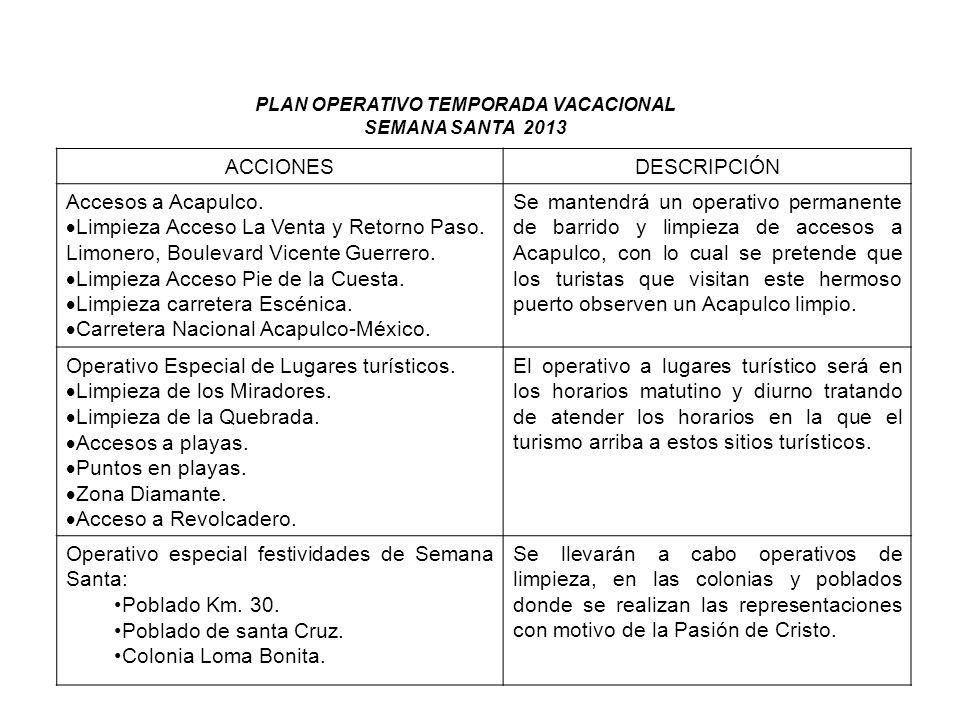 ACCIONESDESCRIPCIÓN Accesos a Acapulco. Limpieza Acceso La Venta y Retorno Paso. Limonero, Boulevard Vicente Guerrero. Limpieza Acceso Pie de la Cuest