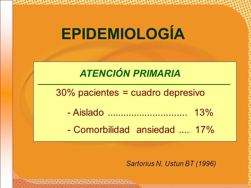ATENCIÓN PRIMARIA 30% pacientes = cuadro depresivo - Aislado.............................. 13% - Comorbilidad ansiedad.... 17% EPIDEMIOLOGÍA Sartorius