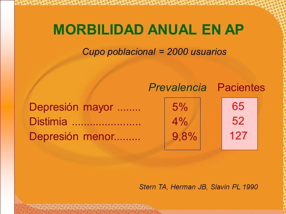 MORBILIDAD ANUAL EN AP Cupo poblacional = 2000 usuarios 65 52 127 Pacientes Depresión mayor........5% Distimia.......................4% Depresión meno
