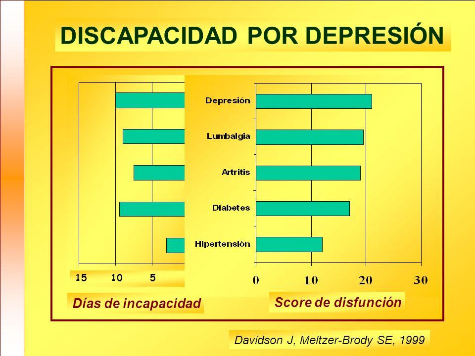Discapacidad REPERCUSIÓN SOCIOSANITARIA ¿Es importante detectar la depresión? DISCAPACIDAD POR DEPRESIÓN 15 10 5 0 Días de incapacidad Score de disfun