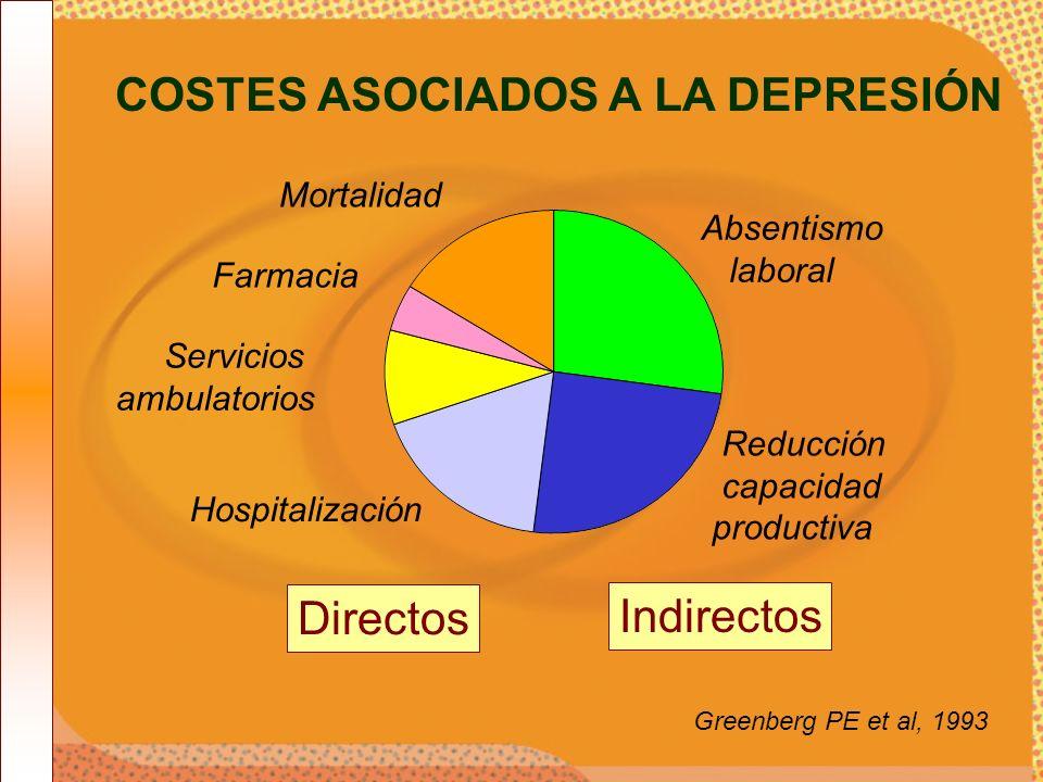Directos Indirectos COSTES ASOCIADOS A LA DEPRESIÓN Absentismo laboral Servicios ambulatorios Hospitalización Reducción capacidad productiva Farmacia