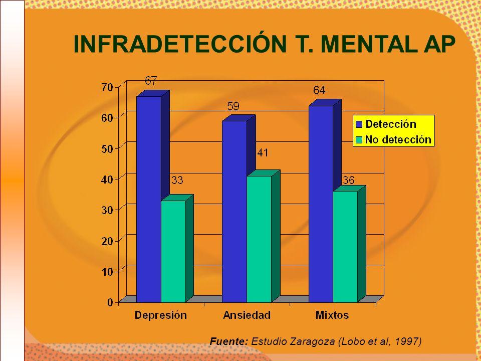 Fuente: Estudio Zaragoza (Lobo et al, 1997) INFRADETECCIÓN T. MENTAL AP