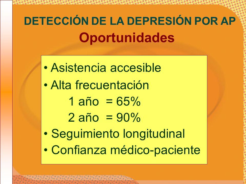 Asistencia accesible Alta frecuentación 1 año = 65% 2 año = 90% Seguimiento longitudinal Confianza médico-paciente DETECCIÓN DE LA DEPRESIÓN POR AP Op